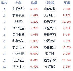 午评:两市横盘整理沪指跌0.06% 农业股崛起