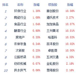 两市双双低开低走沪指跌0.7% 白酒股逆市爆发