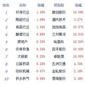 滬深兩市低開低走滬指跌0.7% 白酒股逆市爆發