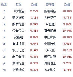 消息:沪指缩量震荡跌0.02% 华为海思概念拉升