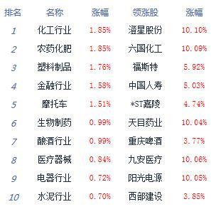 快讯:沪指涨0.44%结束四连阴 化工股领涨