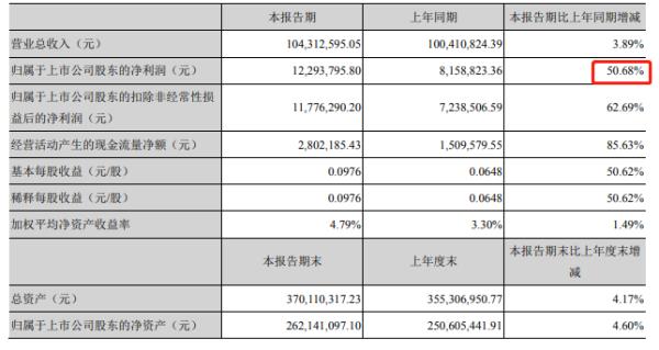 深市首份半年报:金运激光净利同比增五成