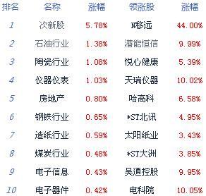 消息:两市弱势震荡沪指跌0.11% 5G概念股表现活跃