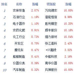 消息:两市震荡整理沪指跌0.2% 科技股崛起