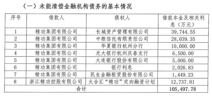 太阳能电池吴晓波盛赞的浙江首富陷债务危机,旗下光伏上市公司股权已质押殆尽
