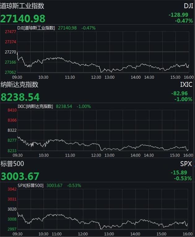 美股集体收跌道指下挫近130点 特斯拉跌超13%