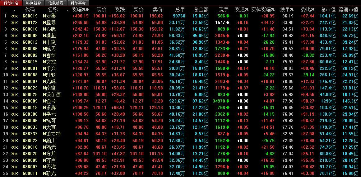 魔兽赚钱:首批科创板股票今起设涨跌幅限制 今后表现将如何?