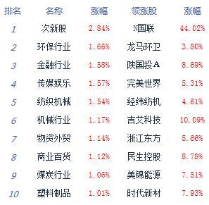 消息:两市高开高走沪指涨0.65% 非银金融领涨