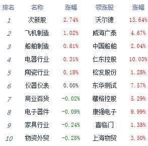消息:两市低开低走沪指跌0.67% 医药股走强