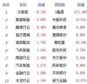 快讯:两市震荡走高沪指涨0.91% 军工股强势