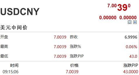 汇率又刷屏!时隔11年中间价首次破7 离岸人民币竟直线飙升!对股市影响几何?