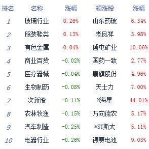快讯:两市高开低走沪指跌0.37% 黄金股走强