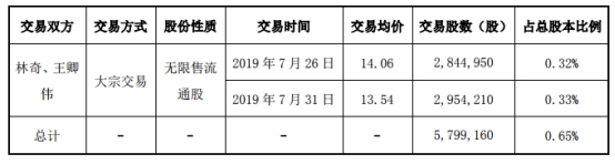 游族网络董事长林奇违规减持 一季度营收净利润双降