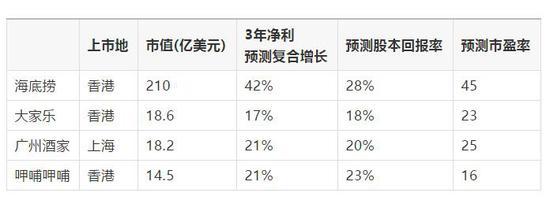 贺燕青:海底捞是消费行业中的核心资产