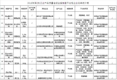 中国黄金登甘肃质检抽查黑榜 吉林金矿刚曝死亡事故