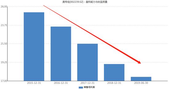 奥特佳2015年业务重组以来毛利率变化