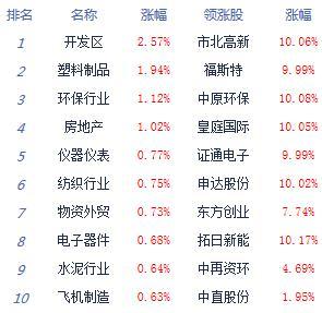 快讯:两市缩量震荡沪指平收 农业股走弱