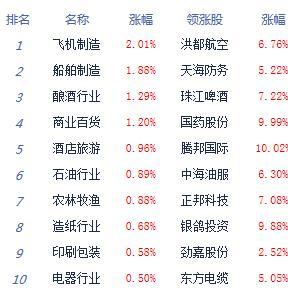 快讯:两市震荡走弱沪指跌0.18% 军工股崛起