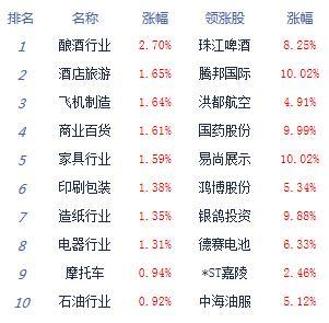 快讯:两市震荡沪指涨0.11% 喝酒吃药行情再现