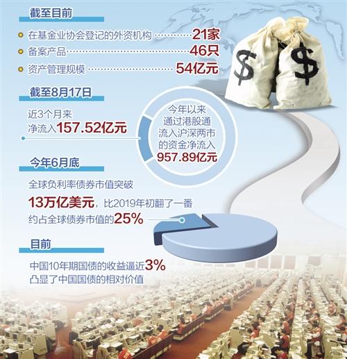 看好中国经济未来发展前景 外资私募唱多做多中国市场
