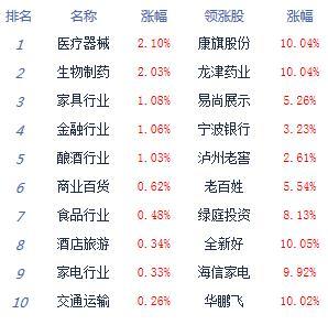 快讯:两市震荡上行沪指涨0.48% 医药股强势