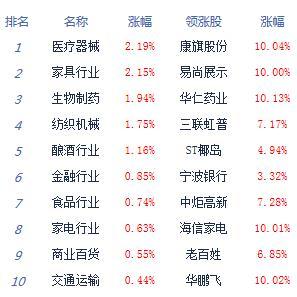 快讯:两市延续震荡沪指涨0.49% 工业大麻强势
