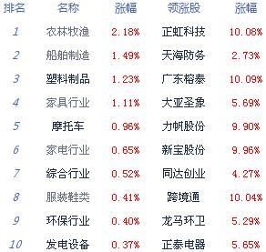 快讯:沪指跌0.29%失守2900点 猪肉概念股表现亮眼