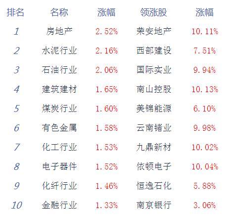 快讯:沪指收涨0.93% 大盘震荡整固迹象明显