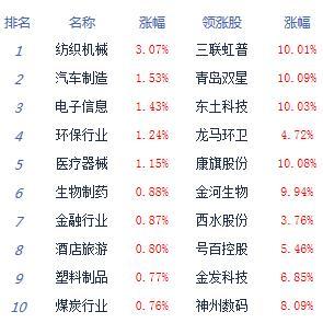 消息:沪指涨0.46%逼近3000点 农业股大幅回调