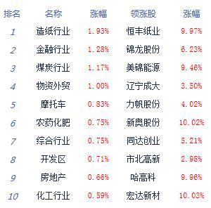 快讯:两市反弹沪指平收 券商股拉升护盘