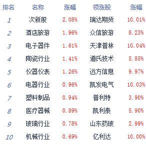 快讯:沪指平收创指涨0.75% 科创板全线上涨