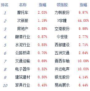 两市下探回升沪指涨0.17% 高铁等交通股领涨