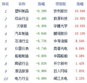 午评:沪指跌1.31%失守3000点 自动驾驶逆市走强