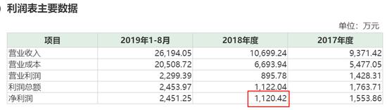 高新兴收购标的资产负债率飙升 业绩承诺兑现存疑