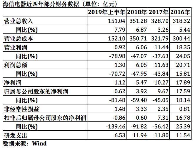 海信电器半年度扣非净利首亏 海外市场拖累毛利率走低