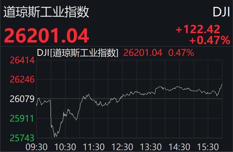美股先抑后扬终结两连跌:纳指升逾1%,科技股普涨