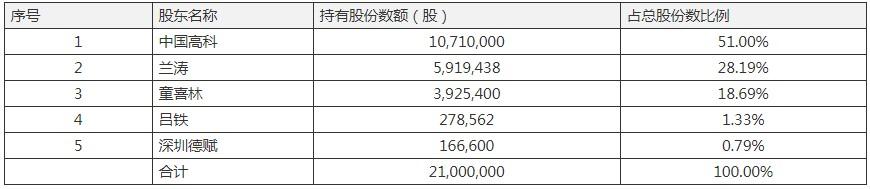 中国高科压注医学职教并购英腾教育遭质疑:增值442% 压线完成营收多卖400万_卡奇娱乐