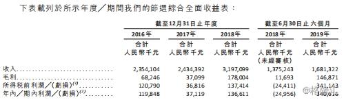 山东凤祥IPO:三年资不抵债 九成员工没缴社保