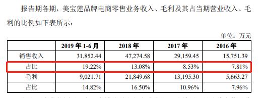 丽人丽妆二度冲刺IPO:核心合作品牌生变 营收利润增速逐年放缓