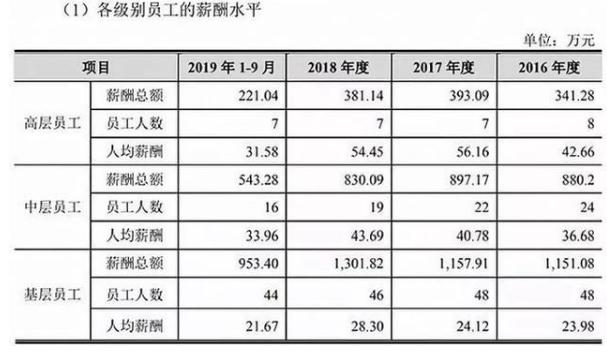 羡慕!基层员工平均年薪28万的京沪高铁,IPO后还要涨工资?
