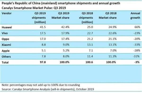 从数据上看,小米手机的出货量是主流厂商中下滑最严重的。   小米为什么会出现如此严重的下滑?《商学院》记者就相关问题采访小米方面,但是截至到发稿前,并未收到回复。   手机业务承压   今年以来,小米进行了多次组织架构调整,其中一个明显的变化是,雷军亲自接手了小米中国的业务。这背后,是小米中国区销量严重下滑的现状。   小米手机自从诞生以来,就被打上了性价比为发烧而生等标签。   起初,小米通过饥渴营销成功了。但是随着手机厂商们纷纷进入智能手机领域,小米手机在2015 年~2016 年,第一次