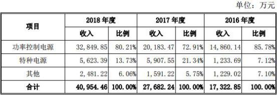 英杰电气主营业务收入按产品应用领域占比中,光伏行业报告期内为该公司分别贡献了8419.29万元、1.41亿元、1.81亿元的营业收入,占比分别为48.60%、50.95%和44.29%。