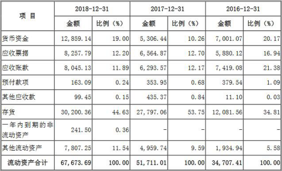 其中,存货占英杰电气的流动资产比例最高,报告期内分别为32.04%、34.81%、53.75%、44.63%。