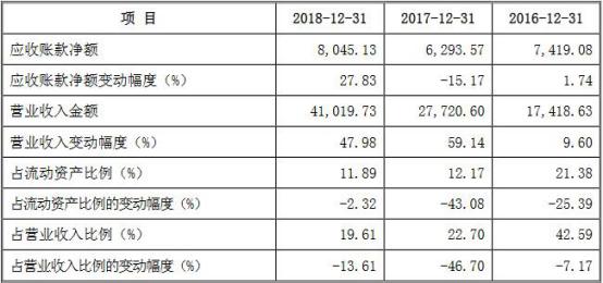 2016年、2017年和2018年,英杰电气应收账款净额变动幅度分别为1.74%、-15.17%和27.83%。