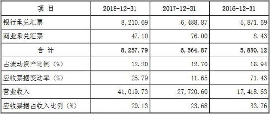 2016年、2017年和2018年,英杰电气应收票据变动率分别为71.43%、11.65%和25.79%。