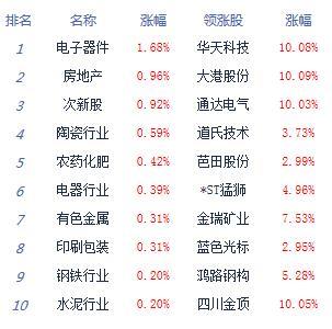 收评:两市盘整沪指跌0.13% 科技股逆市领涨
