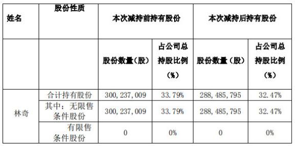 游族网络实控人林奇80天套现1.69亿元