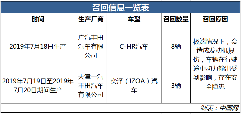 因发动机存安全隐患 共计11辆C-HR、奕泽汽车被召回