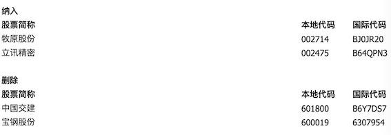 富时中国A50指数纳入牧原股份(002714)、立讯精密(002475),剔除交建、宝钢