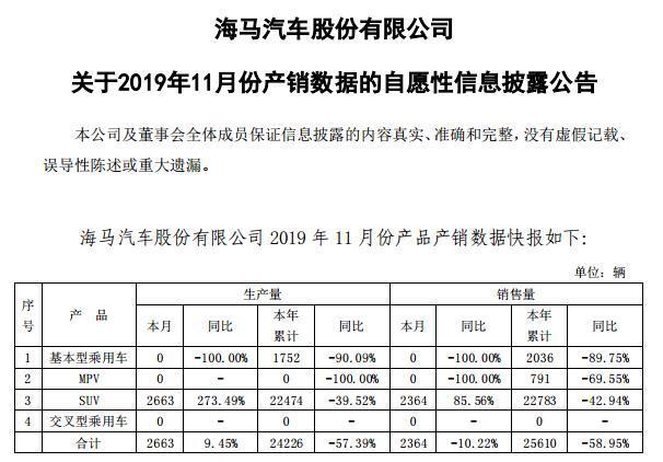海马汽车11月销量仅2364辆 销售仍未回暖